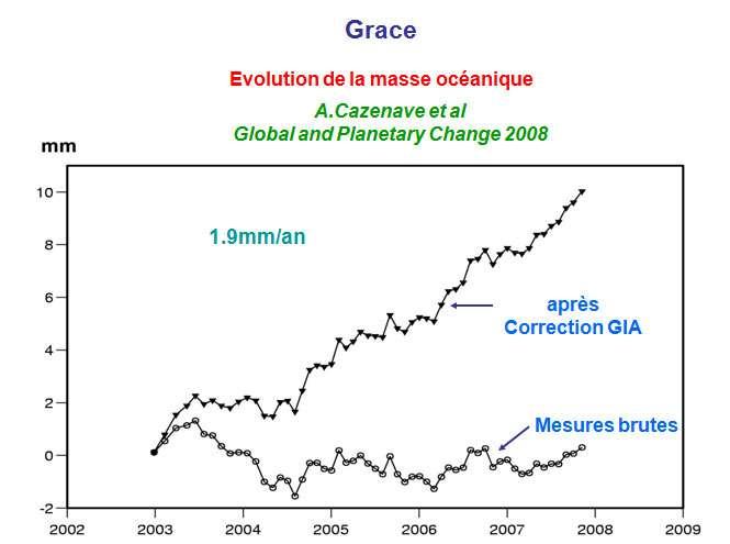 Évaluation par Grace de la variation de la masse océanique entre 2003 et 2008 : mesures brutes en bas et après correction de GIA en haut. © DR