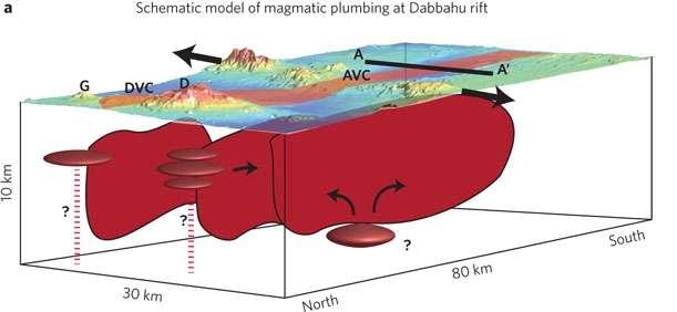 Ce schéma représente la position relative des chambres magmatiques (ellipses) au sein du rift de Dabbahu en Éthiopie. Les flux de magma s'insinuant dans les fissures causées par l'écartement des plaques tectoniques sont indiqués par les flèches dans le plan rouge La forme des chambres est tout à fait hypothétique. © Wright et al. 2012, Nature Geoscience