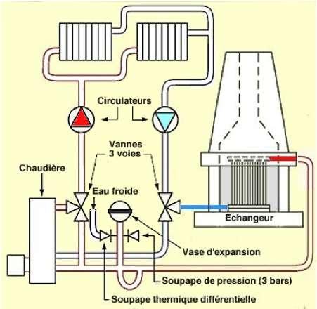 Schéma hydraulique d'un échangeur à eau. L'eau circulant en boucle dans le réseau est chauffée au contact de la flamme et des braises. Elle peut alimenter directement les radiateurs (fonctionnement autonome) ou s'utiliser en relève de chaudière pour économiser le gaz ou le fioul. © D'après doc Piros