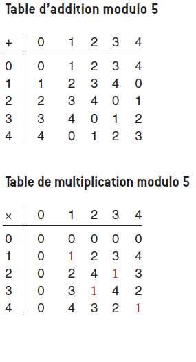 Comme pour l'addition et la multiplication entre entiers, on dessine les tables « modulo k » ici pour k = 5 et k = 6. © Belin