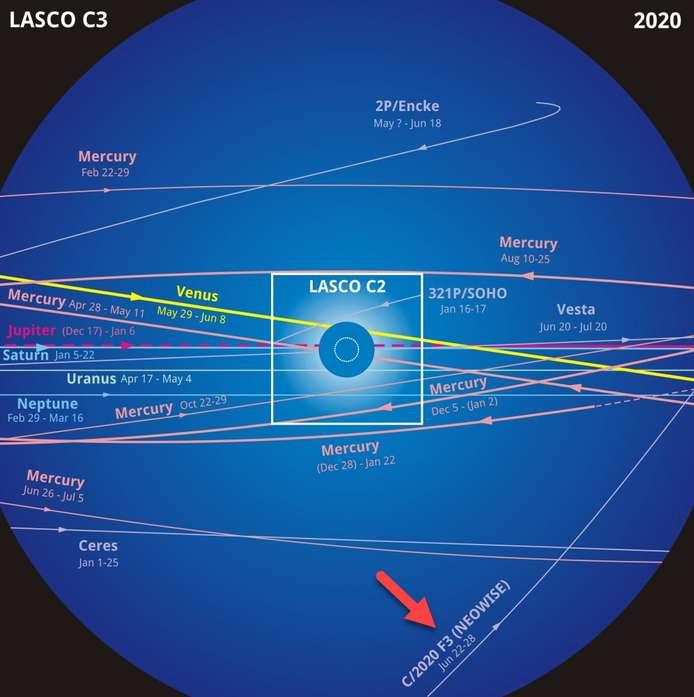La comète Neowise sera visible fin juin dans le champ du coronographe Lasco C3 de Soho. © Soho, ESA, Nasa