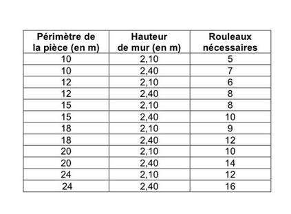 Quelques mesures types pour des rouleaux de 0,53 x 10,05 m.