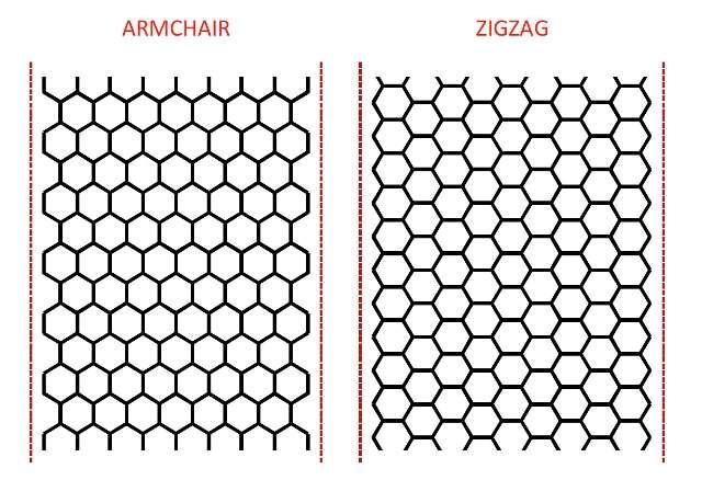 Ces deux rubans de graphène possèdent des bords avec des structures bien différentes, comme on le voit en haut et en bas de ces schémas. Celui de gauche exhibe une périodicité dite « armchair » et celui de droite zigzag. © Regents of the University of Minnesota