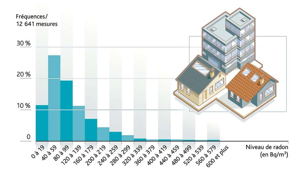 Les concentrations en radon sont très différentes d'une habitation à l'autre. Elles varient en fonction des caractéristiques du bâtiment, de sa ventilation, des fréquences d'occupation et du mode de vie des habitants. © IRSN