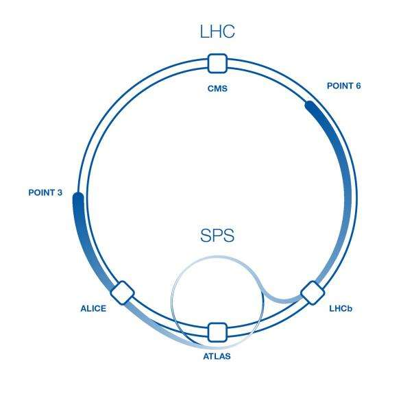 Pendant les essais dans le LHC nouvelle version, les faisceaux de protons injectés par le SPS n'ont pas parcouru toute la longueur du LHC. Ils ont été stoppés par des absorbeurs aux points 3 et 6 après avoir traversé les détecteurs Alice et LHCb. © Leonard Rimensberger, Cern