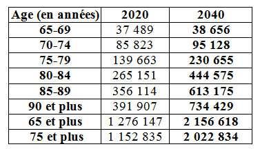 Prévisions du nombre de malades d'Alzheimer en France en 2020 et 2040 (estimations réalisées sous l'hypothèse d'une prévalence constante de la démence). Source : Assemblée Nationale, Rapport de l'Office parlementaire d'évaluation des politiques de santé. Juillet 2005.