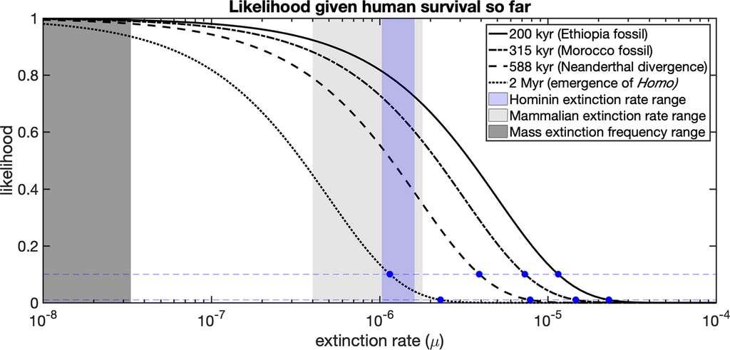 Probabilité du taux d'extinction jusqu'à nos jours, compte tenu de l'antériorité de l'espèce humaine. Les lignes bleues indiquent une probabilité de 10 % et de 1 %. Ex : il y a une chance sur 10 que le taux d'extinction atteigne 1,2×10−6 pour une longévité de 2 millions d'années (courbe pointillée). © Andrew Snyder-Beattie et al, Scientific reports, 2019