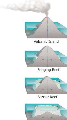 Formation d'un atoll. © Usgs, Wikimedia Commons