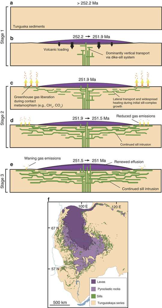 Scénario des évènements qui ont conduit aux trapps de Sibérie, dans le bassin de Toungouska, et à l'extinction de masse du Permien-Trias, selon l'équipe de Seth Burgess. Durant la première phase (Stage 1 sur le schéma), le magma monte surtout verticalement (formant des dykes) et déjà un peu horizontalement (les sills). Un volcanisme de surface de grande ampleur étale en surface les laves (Lavas sur la carte du bas) et les roches pyroclastiques (pyroclastic rocks). Durant la deuxième phase (Stage 2), le réseau de sills se développe (sill-complex growth). La lave se déploie surtout horizontalement et rencontre des roches sédimentaires, carbonées. Le contact produit des gaz à effet de serre (greenhouse gas), qui s'échappent. La température globale de la Terre commence alors à augmenter. L'émission de gaz va ensuite se réduire. Durant la troisième phase (Stage 3), elle s'affaiblit (Waning) jusqu'à disparaître tandis que la lave poursuit sa montée, perce le bouclier basaltique et produit à nouveau du volcanisme en surface. © Burgess et al., Nature Communications