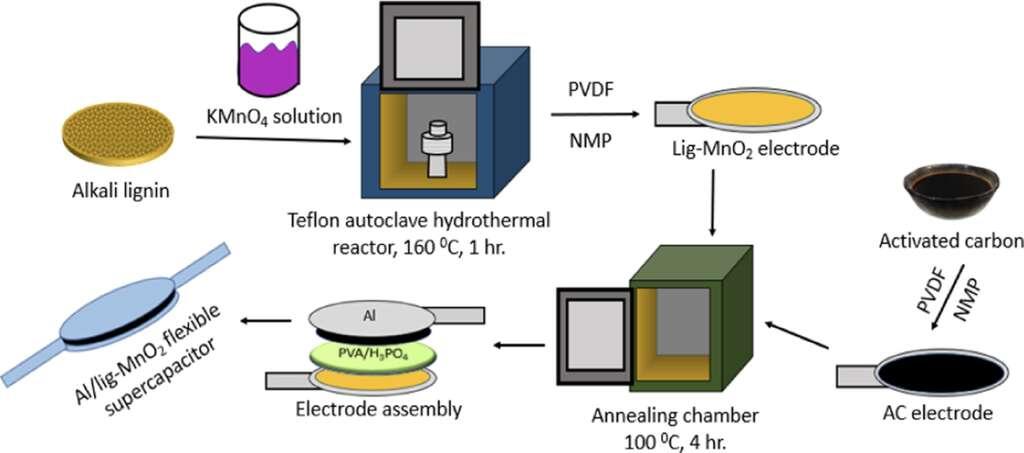 Le processus de fabrication du supercondensateur à base de lignine et dioxyde de manganèse. © Texas A&M University