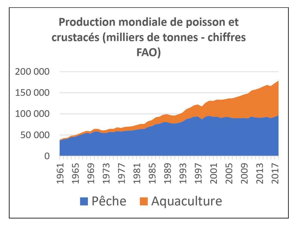 Graphique Bruno Parmentier à partir des chiffres de la FAO.