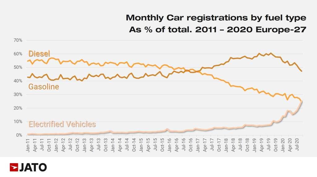 Immatriculations mensuelles par type de carburant exprimées en pourcentage du total entre 2011 et 2020. © Jato Dynamics