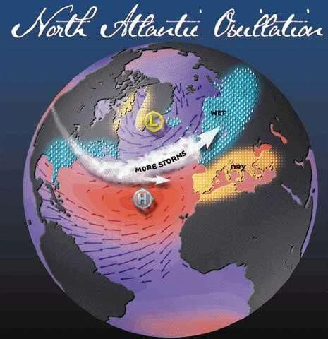 Figure 5 : Représentation schématique de la circulation atmosphérique autour de l'anticyclone des Açores(H), dans le sens des aiguilles d'une montre et de la dépression d'Islande(L), dans le sens inverse. La différence de pression entre ces deux pôles appelée North Atlantic Oscillation Index permet de caractériser les variations climatiques sur l'Europe de l'ouest. Plus cet indice est élevé plus les vents d'ouest océaniques sont forts et les hivers doux et pluvieux.