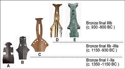 Age du bronze dates finales