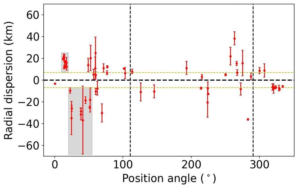 Dispersion radiale du meilleur ajustement elliptique en fonction de l'angle de position. Les lignes vertes en pointillés représentent la limite inférieure de 7 kilomètres pour la rugosité globale. Les régions grisées montrent la montagne et la dépression. © Rommel et al. (2021)