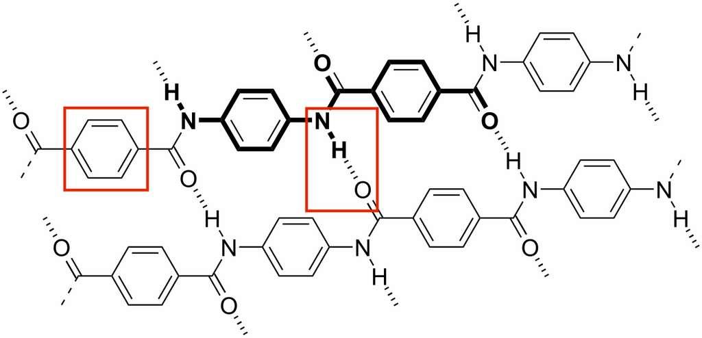 Structure moléculaire du Kevlar®. Les groupements phényle, qui interdisent la rotation et la torsion de la molécule, expliquent la résistance à la rupture. La résistance au cisaillement est assurée par la liaison hydrogène entre les chaînes polymères. © Wikipedia