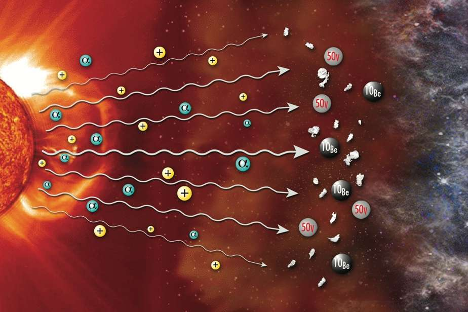 Le bombardement des inclusions refractaires par des rayons cosmiques (noyaux d'hélium, notés α, et protons chargés positivement, notés +) en provenance du jeune Soleil qui ont causé la production de 50V et 10Be dans ces grains primordiaux. © Joel Dyon, IPGP