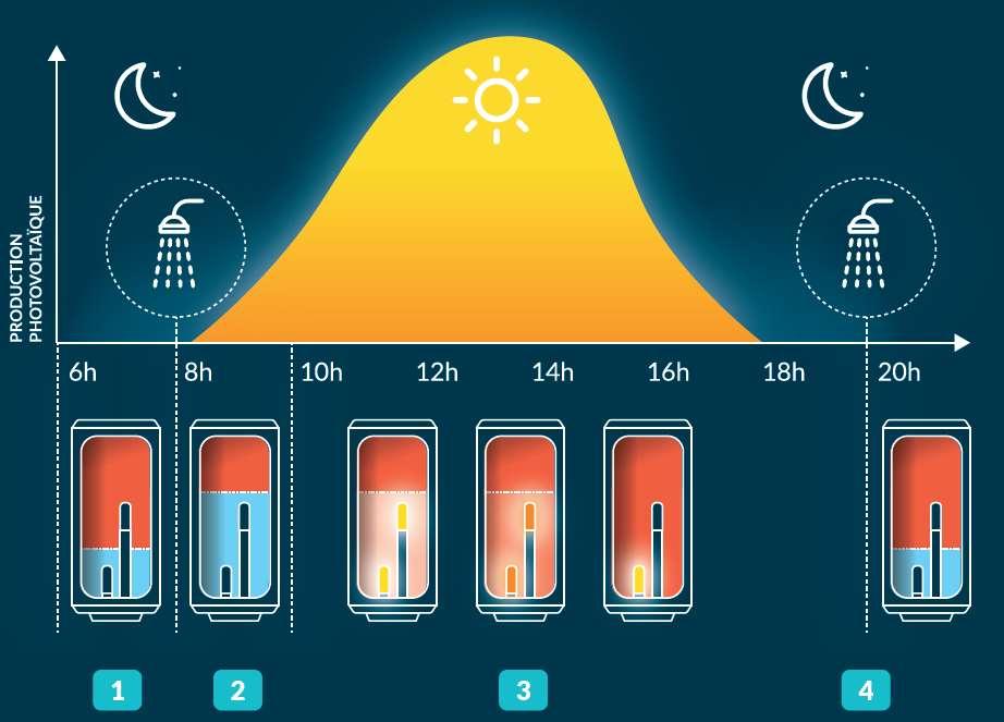 Pour ne pas perdre l'énergie produite par les panneaux solaire en journée, le ballon d'eau chaude sanitaire Stock-O joue le rôle de batterie. Le matin, un volume de 140 litres d'eau chaude est disponible (1) et diminue en fonction des besoins (2). En journée, le volume d'eau est chauffé dès que l'installation solaire est en surproduction (3). En fin de journée, l'intégralité du volume d'eau est chauffé (4). © Systovi