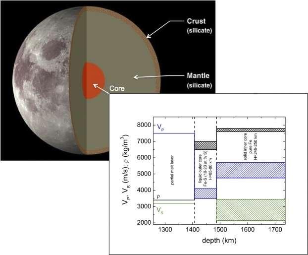 Vue schématique de l'intérieur de la Lune et zoom sur le modèle de noyau (core) proposé ici. L'étude ne porte donc pas sur le manteau (mantle) ni la croûte (crust). Ce modèle résulte de la comparaison des observations sismiques par les missions Apollo et des mesures de vitesses du son effectuées au laboratoire sur le fer solide et des alliages liquides de fer-soufre. Le schéma montre les valeurs de la densité (ρ) et vitesses (VP, pour les ondes de compression et VS pour les ondes de cisaillement) en fonction de la profondeur (depth). © Daniele Antonangeli et al., Pnas, Insu-CNRS