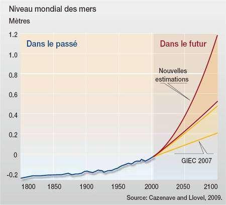 Selon le rapport publié par le WWF, la hausse du niveau des mers en 2100, par rapport à 1800, devrait être comprise entre 55 centimètres et 1,2 mètre. Et le WWF retient 1 mètre. © WWF
