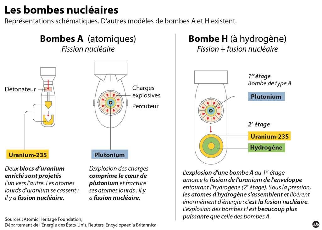 La bombe H repose notamment sur le principe de fusion nucléaire, à la différence de la bombe A. © idé
