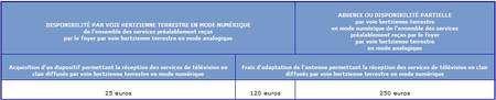 Les conditions et le montant de la prime (cliquer sur l'image pour l'agrandir). Pour plus de détails voir le texte de loi sur Légifrance.