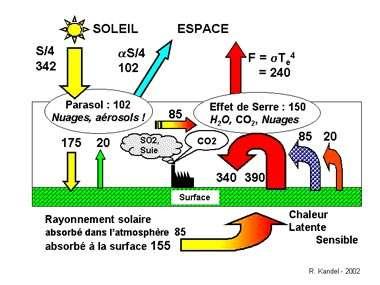 Fig. 1 – Les flux énergétiques (en watts par mètre carré, moyennés sur le globe) et leurs transformations. Il faut aussi tenir compte des flux non radiatifs d'énergie. Le flux de chaleur latente (LE = 85 Wm-2 de la surface vers l'atmosphère) correspond à l'évaporation E de l'eau à la surface du globe, et sa condensation dans l'atmosphère (essentiellement dans les nuages). Exprimé en termes énergétiques, ce flux est bien plus faible que les flux de rayonnement, mais l'eau de l'atmosphère joue un rôle central, à la fois pour l'effet parasol (de par les nuages) et pour l'effet de serre ; et aussi, bien sûr, pour les précipitations (P=E). Moins important mais non négligeable, le flux de chaleur sensible (20 Wm-2) correspond aux transferts de chaleur de la surface vers l'atmosphère par convection (de l'air chaud qui monte, de l'air froid qui descend).