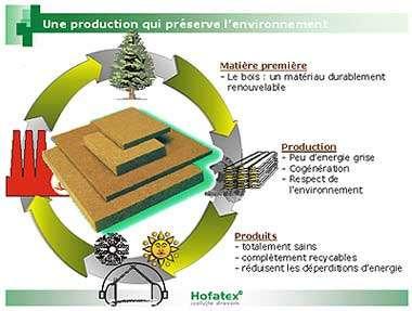 Schéma de cycle de vie de la fibre de bois. © Abrita concept & nature