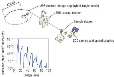 Le synchrotron de l'Argonne's Advanced Photon Source (APS) accélère des électrons presque à la vitesse de la lumière. Il se produit alors l'émission de rayons X très énergétiques que l'on peut utiliser pour obtenir des images fines d'échantillons et d'objets donnés. Crédit : Argonne National Laboratory