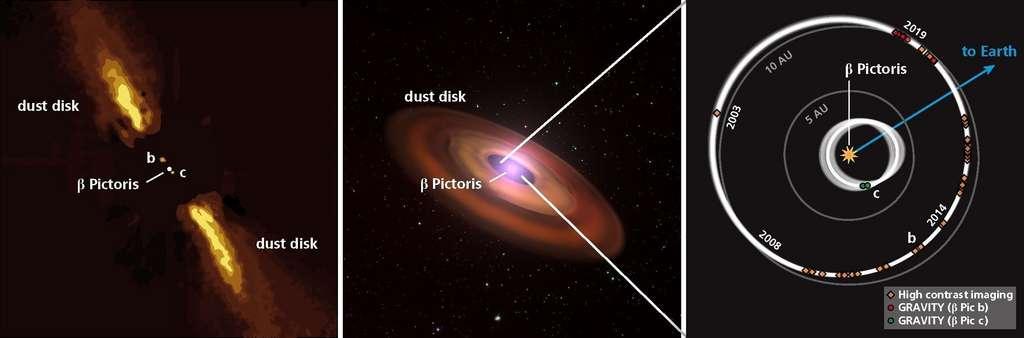 Images de synthèse du système planétaire Bêta Pictoris. À gauche et au centre, vue du système avec l'étoile et son disque de poussières. Les orbites des deux planètes sont représentées, vue du dessus dans l'image de droite. © Max-Planck-Institut für Astronomie