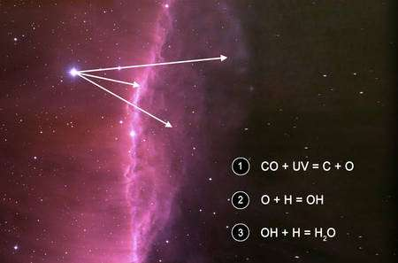 Cliquez pour agrandir. Certaines des réactions produites dans les nuages moléculaires par les photons UV produits par les jeunes étoiles chaudes. Crédit : Berkeley Lab.