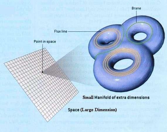 Dans un modèle simple de Kaluza-Klein et de théorie des cordes, représenté sur ce schéma, à tout point d'un univers de grande taille (Large Dimension) il existe des dimensions spatiales supplémentaires ayant la forme d'un espace de petite taille (Small Manifold) topologiquement compliqué et fermé sur lui-même. Dans cet espace, des lignes de champs analogues à celles d'un champ magnétique stabilisent ce dernier en l'empêchant de s'effondrer sur lui-même pour donner un trou noir, ou d'entrer en expansion comme les autres dimensions de cet univers. © Universe review