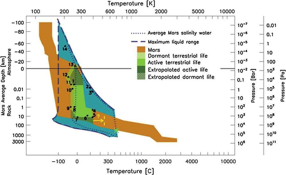 Diagramme des zones habitables d'après l'étude, en fonction de la température et de la pression, en comparaison des critères connus de la vie terrestre. La surface marron englobe les conditions que l'on pense être celles de Mars depuis l'atmosphère jusqu'au centre de la planète. La région bleue indique les conditions où l'eau est liquide. En vert a été superposé le domaine de la vie terrestre (Active terrestrial life), étendue par le domaine de la vie dormante (celle où les organismes ne sont plus actifs, Dormant terrestrial life). Les auteurs se permettent d'extrapoler une vie martienne plus résistante que la nôtre, qui pourrait coloniser des zones plus étendues. © Eriita Jone et al. / Astrobiology