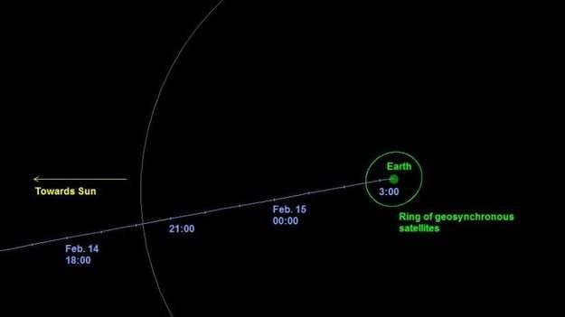 Le dernier jour de la trajectoire de l'astéroïde tombé en Russie le 15 février 2013. Les heures sont en temps universel (TU). © Nasa