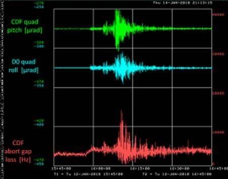 Les capteurs d'inclinaisons de certains des quadripôles corrigeant les faisceaux de particules du Tevatron fonctionnent comme des sismomètres. Sur cette image, les capteurs proches des détecteurs CDF et D0 ont clairement enregistré le passage des ondes sismiques produites par le séisme de Haïti. Crédit : Symmetry magazine