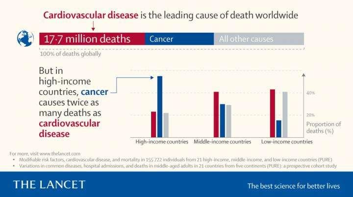Avec 17,7 millions de décès qui leur sont imputables en 2017, les maladies cardiovasculaires demeurent la principale cause de décès dans le monde. Mais dans les pays à revenu élevé (High-income countries), la tendance a changé : le cancer (en bleu) prend la tête du classement en faisant 2,5 fois plus de victimes que les maladies cardiovasculaires (en rouge). © The Lancet