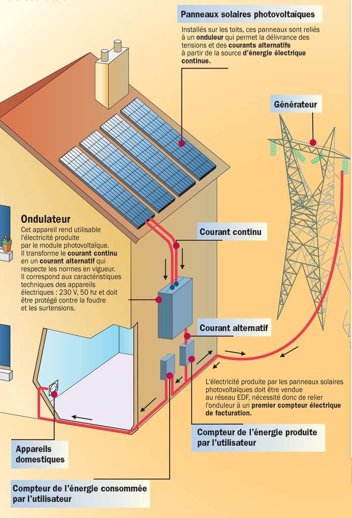 Installation photovoltaïque typiquement rencontrée chez un particulier. Le courant continu produit par les panneaux solaires est transformé en courant alternatif pour rejoindre le réseau. © Idé