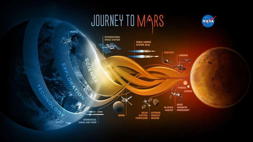 Un très bref résumé de la stratégie de la Nasa pour envoyer des Hommes sur Mars. © Nasa