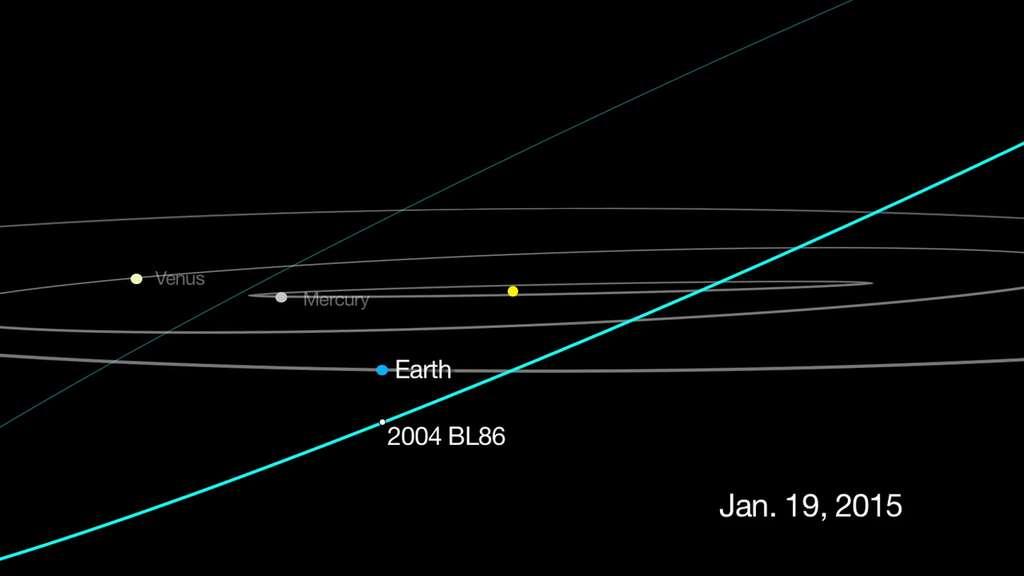 Trajectoire de l'astéroïde 2004 BL86. Son périple de 1,86 ans le conduit à croiser l'orbite terrestre, le 26 janvier 2015. Ce jour-là, à 16 h 20 TU, le géocroiseur ne sera qu'à 1,2 million de kilomètres de la Terre, soit trois fois la distance moyenne Terre-Lune. © Nasa, JPL-Caltech