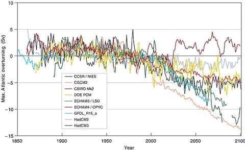 Fig 12 : Evolution simulée de la circulation thermohaline suivant les différents modèles utilisés par le GIEC (Groupe Intergouvernemental sur l'Evolution du Climat) pour son troisième rapport(2001). Tous prévoient une diminution de cette circulation dans des proportions très variables qui illustrent la grande incertitude des scientifiques en la matière - Cliquez sur l'image pour l'agrandir