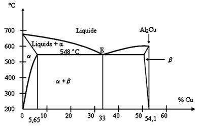 Diagramme Al - Cu