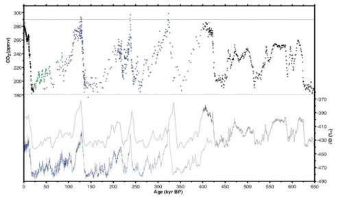 La teneur en gaz carbonique de l'atmosphère n'a jamais été aussi haute depuis 650.000 ans indique la première analyse détaillée des bulles d'air retenues prisonnières dans la carotte de glace du « Dôme C EPICA » dans l'Antarctique Est. © Science.