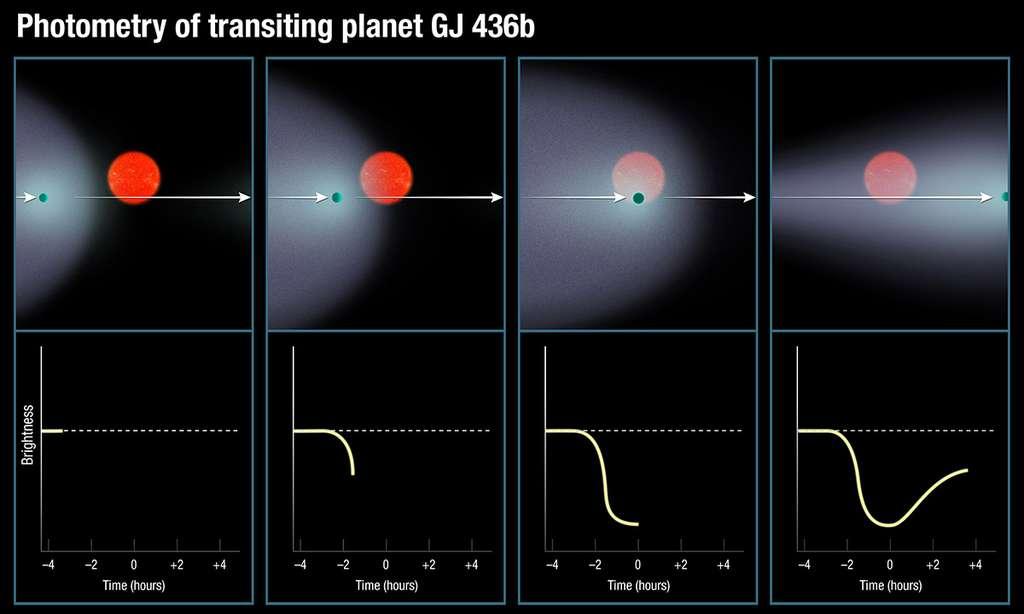 Grâce à Hubble, les astronomes de l'observatoire de l'université de Genève ont pu observer, dans l'ultraviolet, les transits de GJ 436b devant son étoile. Ils ont alors remarqué la présence d'un énorme nuage de gaz autour de cette Neptune chaude. Allongé en forme de queue de comète, le nuage d'hydrogène voile la lumière de la naine rouge et infléchit sa courbe de luminosité vue depuis la banlieue de la Terre. © Nasa, Esa, A. Feild (STScI)