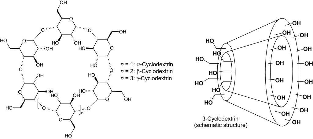 Les cyclodextrines sont des molécules cycliques comportant 6 à 12 unités de D-glucose. © N.G Hădărugă, et al, Environ Chem Lett, 2019