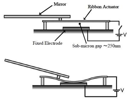 Chaque miroir (Mirror) est solidaire d'un ruban déformable (Ribbon Actuator). Au repos, le miroir est parallèle au support (schéma du haut). Sous l'effet d'une tension appliquée entre l'électrode et le ruban, séparés de 250 nanomètres, ce dernier se déforme et le miroir pivote. Le faisceau utilisé pour la gravure (ultraviolet) peut ainsi être dévié. Le mouvement ne dure que 3 millionièmes de seconde. © Nikon