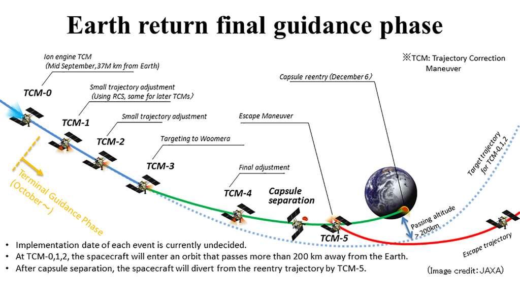 Les différentes manœuvres qui vont permettre à la capsule abritant les échantillons de l'astéroïde Ryugu d'atterrir sur Terre le 6 décembre. © Jaxa