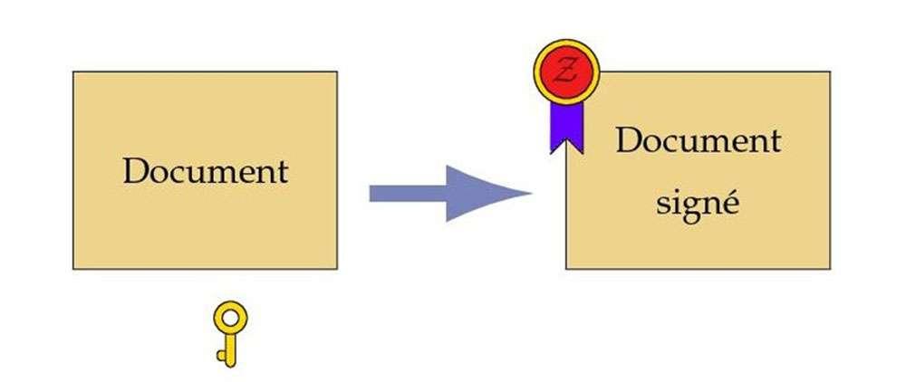 Signature à clé publique : la production de la signature nécessite une clé privée et change à chaque document. Sa vérification ne requiert qu'une clé publique accessible à tous. © P. Guillot