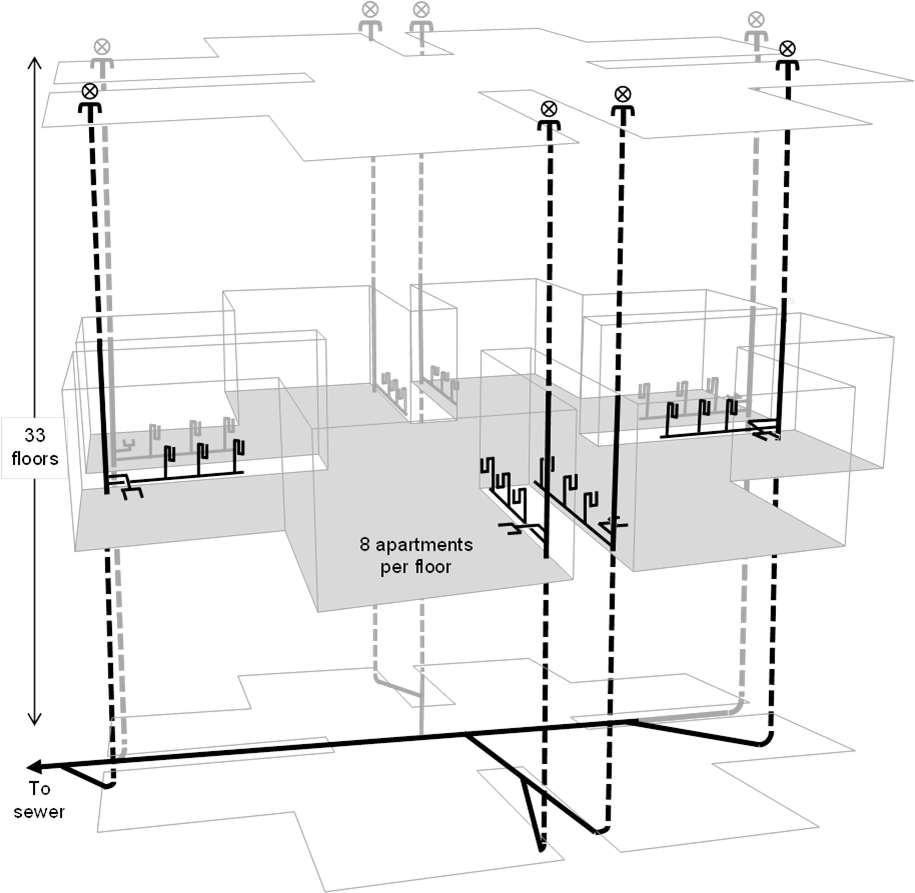Les appartements étant tous interconnectés par le système d'égouts, les bactéries et virus peuvent se propager à tout le bâtiment voire aux immeubles adjacents. © Michael Gormley et al, Plos One, 2017