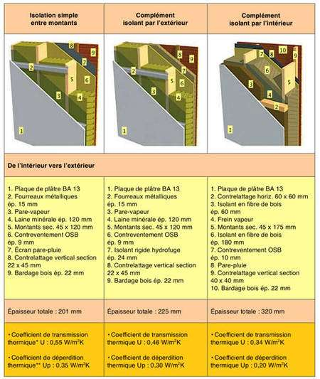 Caractéristiques thermiques d'une paroi MOB selon 3 scénarios d'isolation (source Citemaison.fr ) *Valeur maximale RT 2005 : 0,45 W/m2.K ** Valeur maximale RT 2005 : 0,36 W/m2.K (zones H1/H2) à 0,40 W/m2.K (Zone H3)