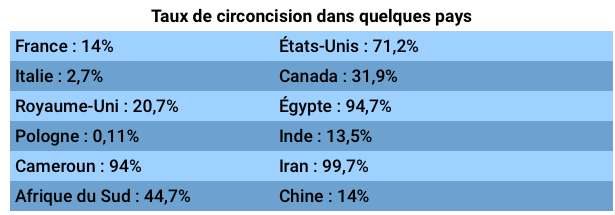 La circoncision est plus répandue dans les pays musulmans et les pays anglosaxons. Source : Morris, Brian J et al. « Estimation of country-specific and global prevalence of male circumcision » Population health metrics, 2016